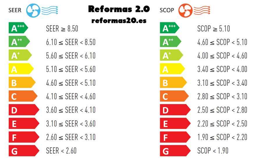 seer-scop-grafico